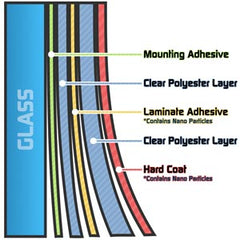 Ceramic Window Film Layers