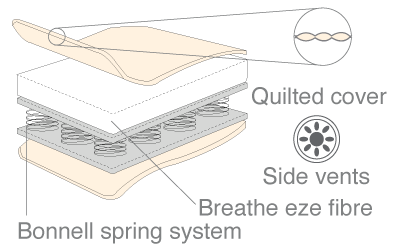 Babyhood Breathe Eze Innerspring Mattress