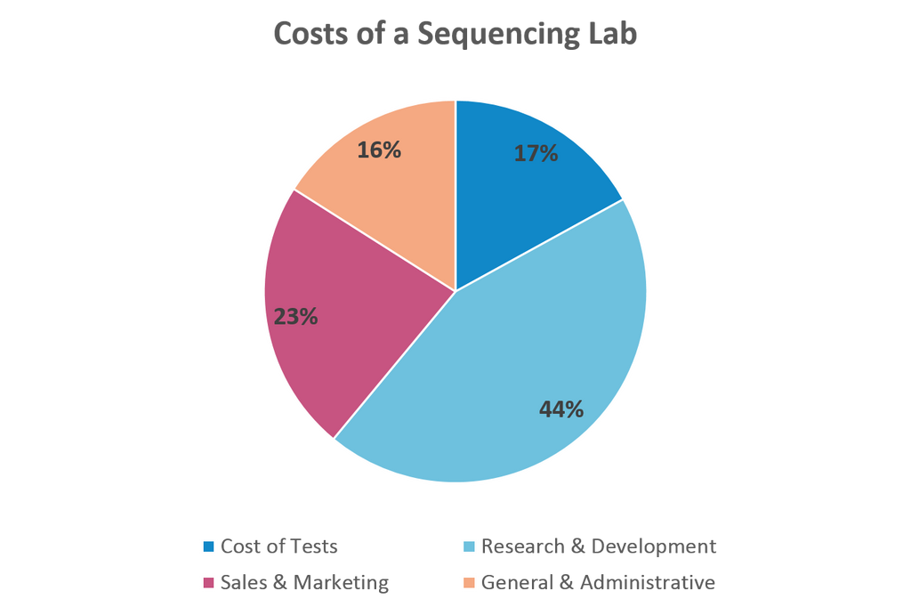 Cost of Sequencing