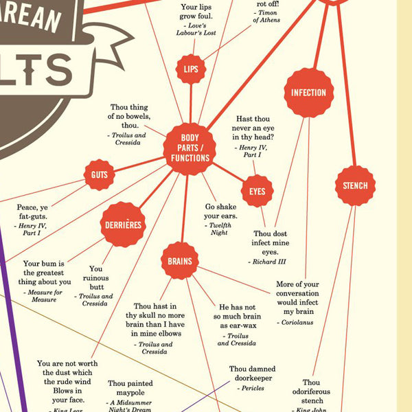Shakespearean Insults Chart
