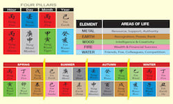 Destiny Chart Paht Chee Reading