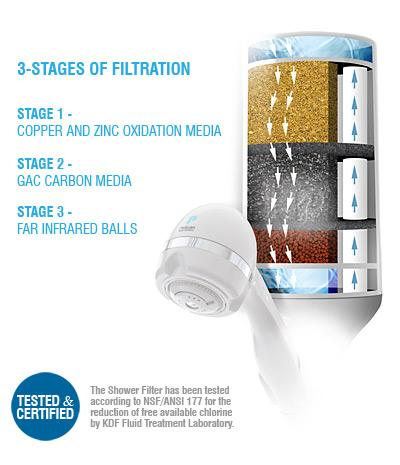 Pelican Hand-Held Shower Water Filter