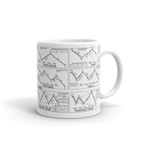 Elliott Wave Cheat Sheet Mug