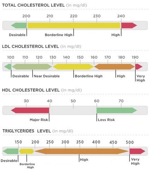 "Cholesterol Level Chart – Criteria for ""Normal"" and ""High"" And How To Read It"