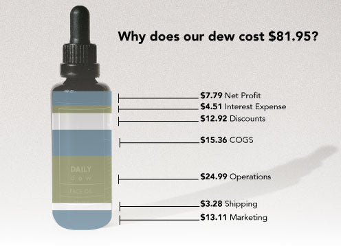 Why Our Face Oil Costs $80+ Dollars