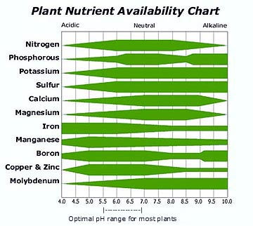nutrient solution chart for hydroponic