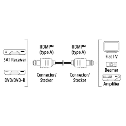 Cabo HDMI Hama HS Ethernet 1,5m (00122100)
