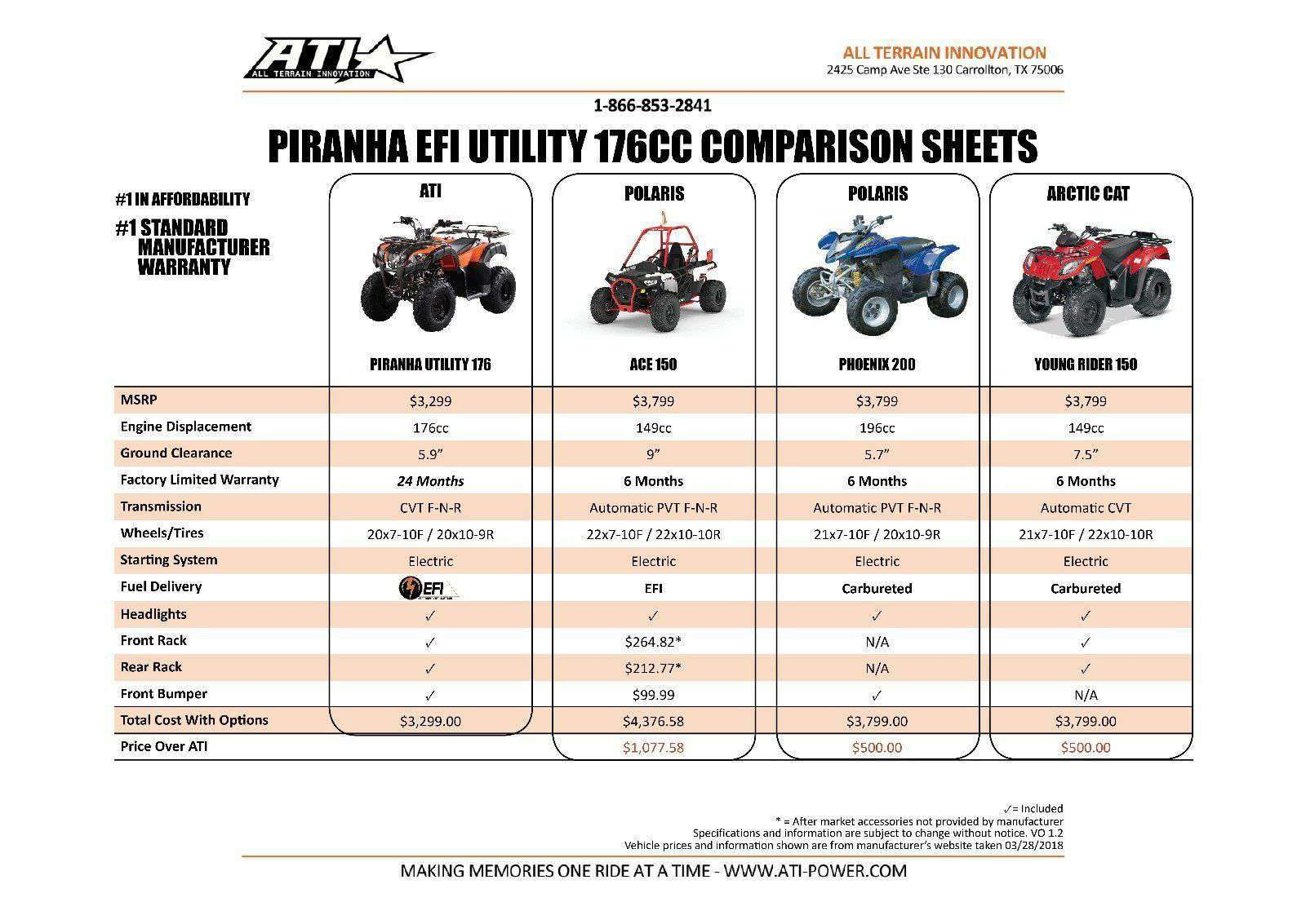 Fuel Injected 176cc Piranha Utility Four wheelers on