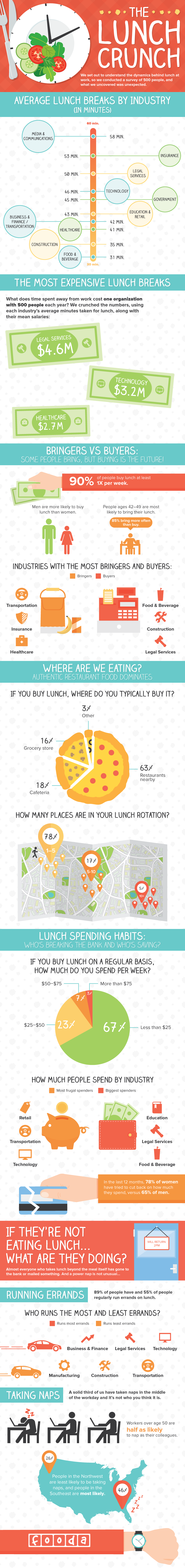 Your Lunch Infographic