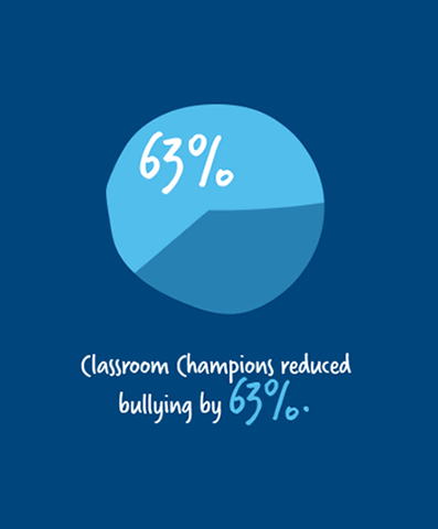 Pie chart showing Classroom Champions reduced bullying by 63%