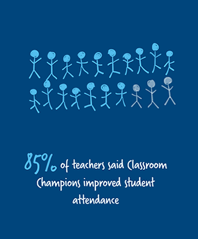 85% of teachers said Classroom Champions increased student attendance