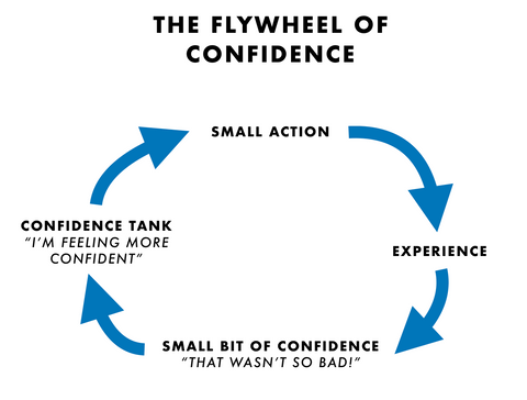 The Flywheel of Confidence. Small actions led to new experiences that slowly boost your confidence over time.