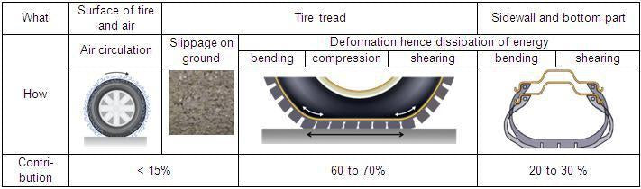 TIRE TECH: TIRE ROLLING RESISTANCE PART 3: CHANGES TO EXPECT WHEN SWITCHING FROM WORN-OUT TO NEW TIRES