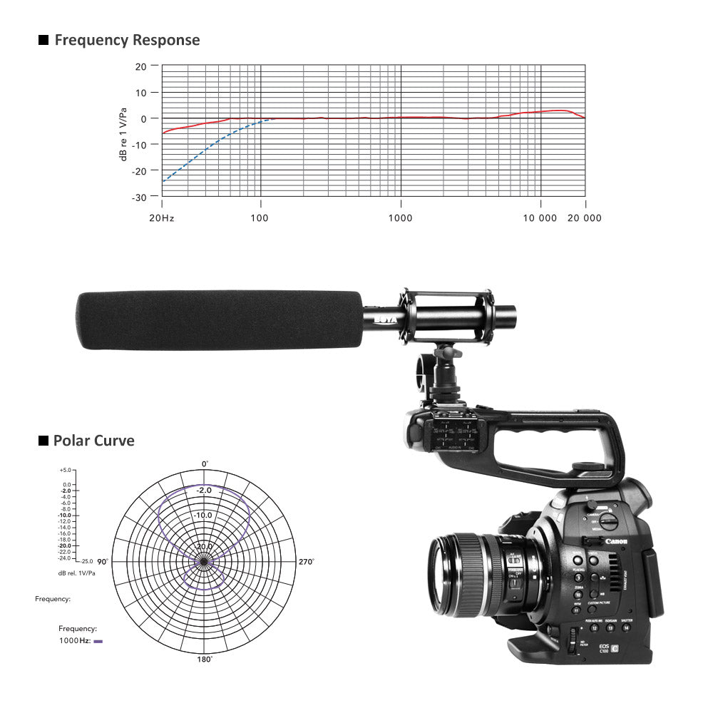 BOYA BY-PVM1000L Shotgun Microphone Direct-coupled, balanced