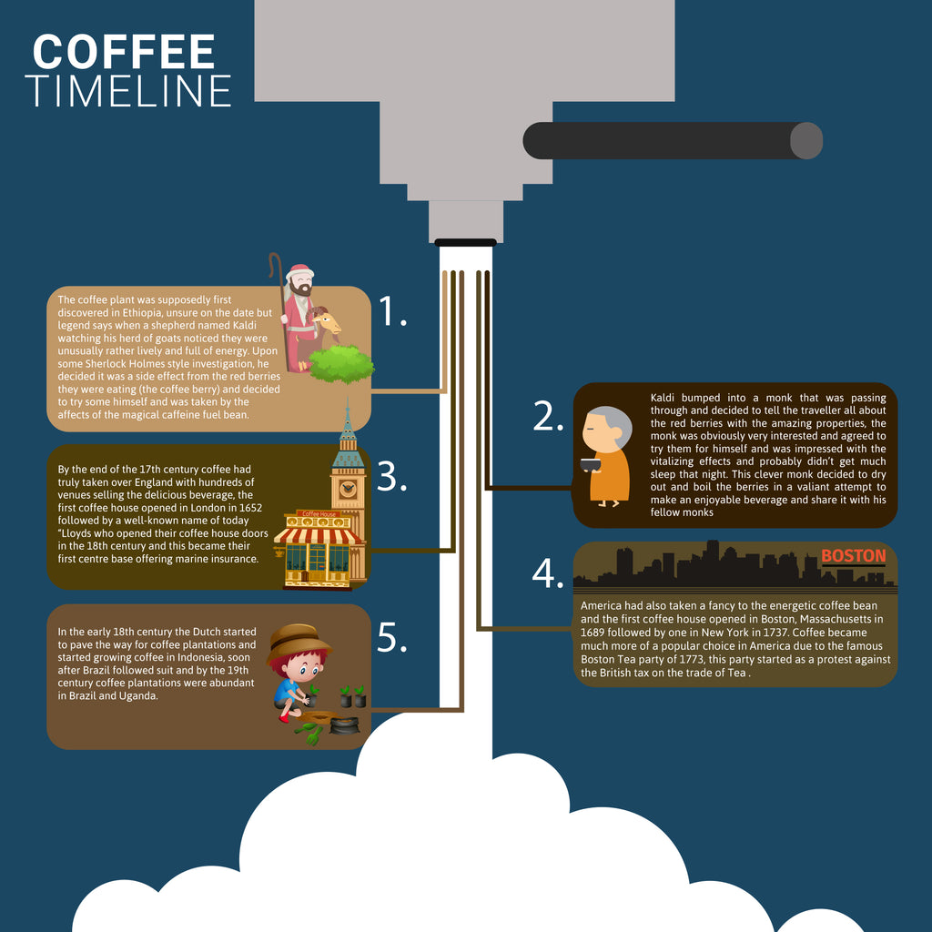 History of Coffee Infographic
