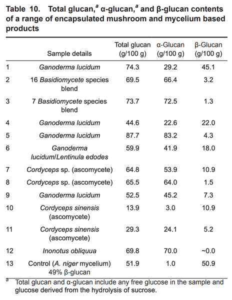 McCleary, B. V., & Draga, A. (2016). Measurement of Beta-Glucan in mushrooms and mycelial products. Journal of AOAC International, 99(2), 364–373. http://doi.org/10.5740/jaoacint.15-0289