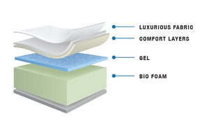 Memory Bio Gel Foam Mattress - Wave