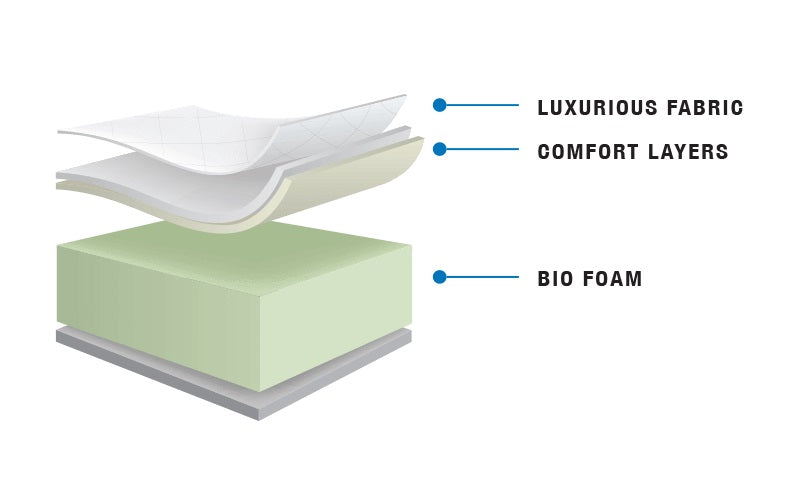 Premium Bio-Foam Mattress - Air