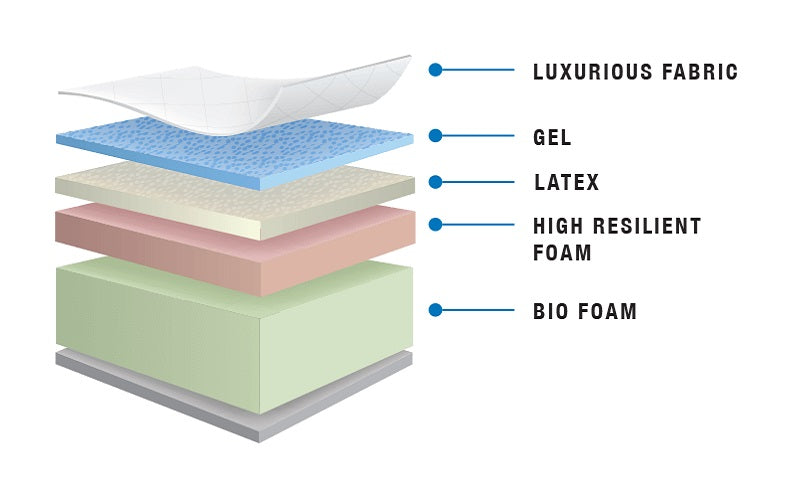 Memory Gel Foam Mattress - Ocean