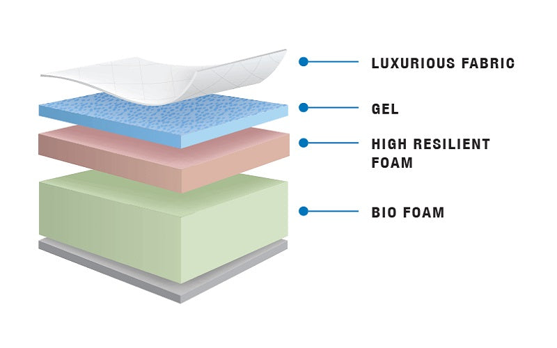 Memory Bio Gel Foam Mattress - Dream
