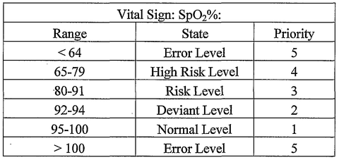 What is the normal SpO2 level