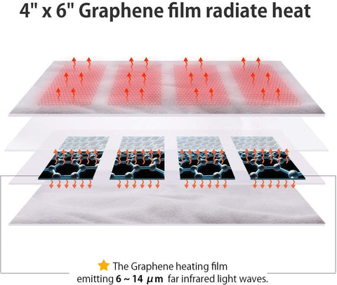 SkyGenius graphene heating film emitts 4-14 um far infrared light wave