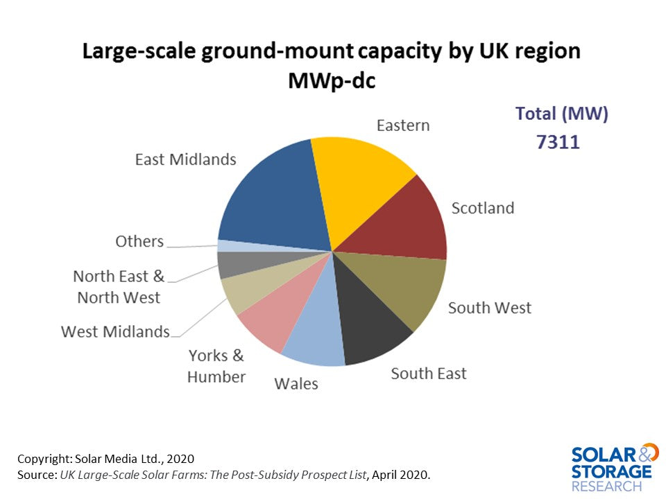 Graph showing large-scale ground-mount solar projects in planning by UK regions (MWp-dc)