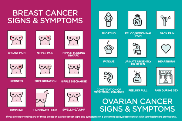 Breast And Ovarian Cancer Signs Symptoms Wear Ease Inc