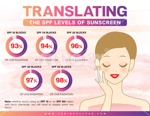 SPF Infographic