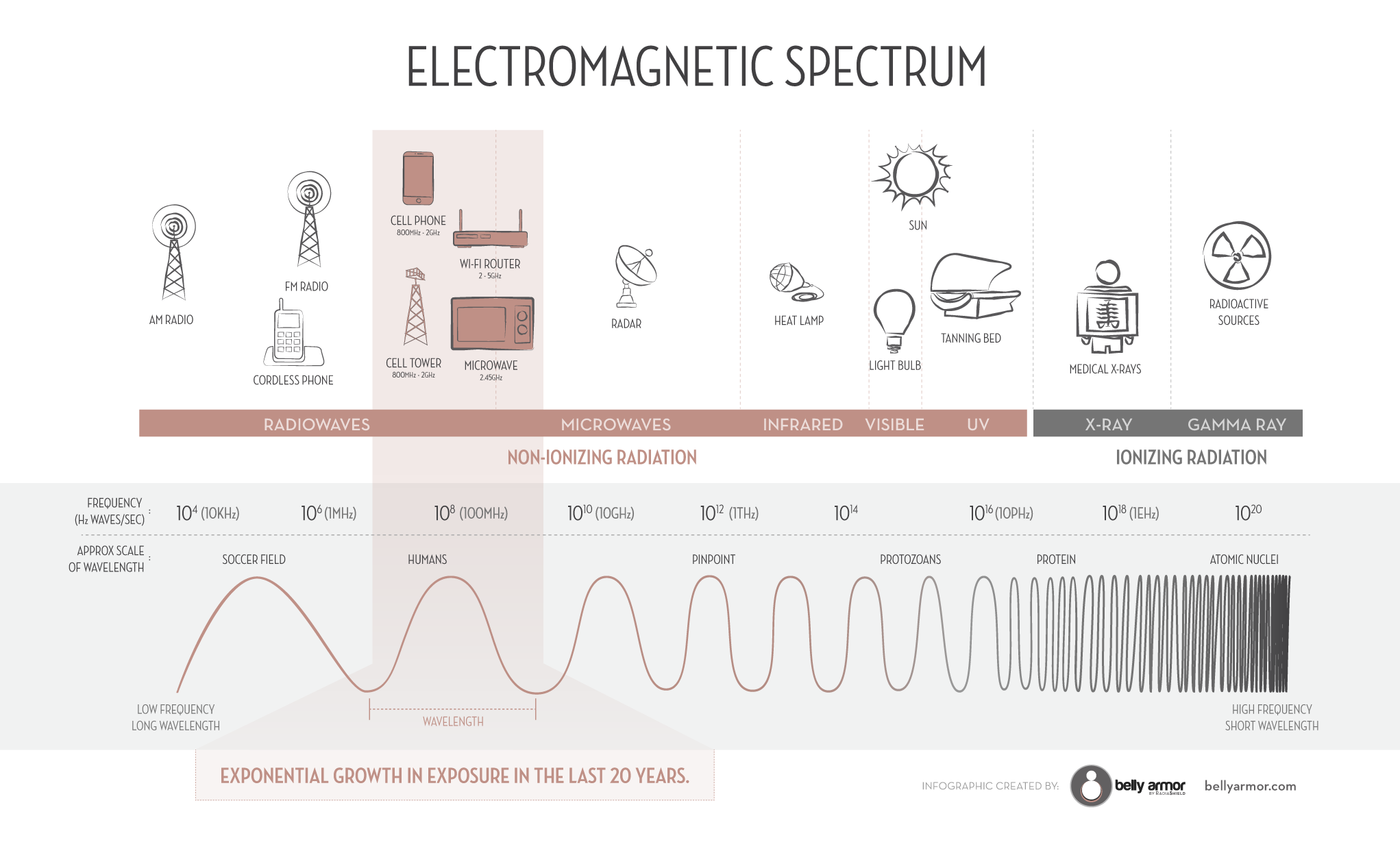 What is Radiation Infographic on electromagnetic - ionizing vs non-ionizing radiation spectrum