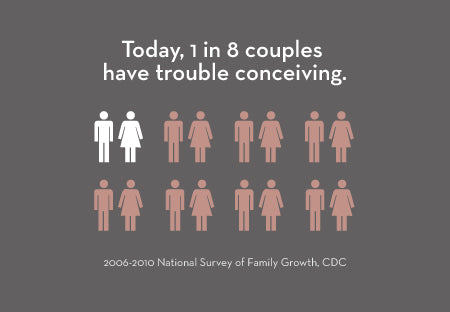 1 in 8 couples have trouble conceiving