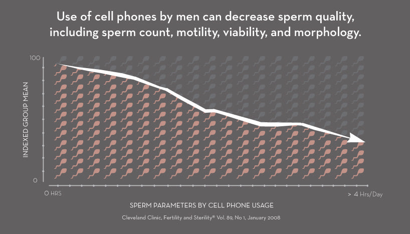 Sperm health decreases with cell phone usage