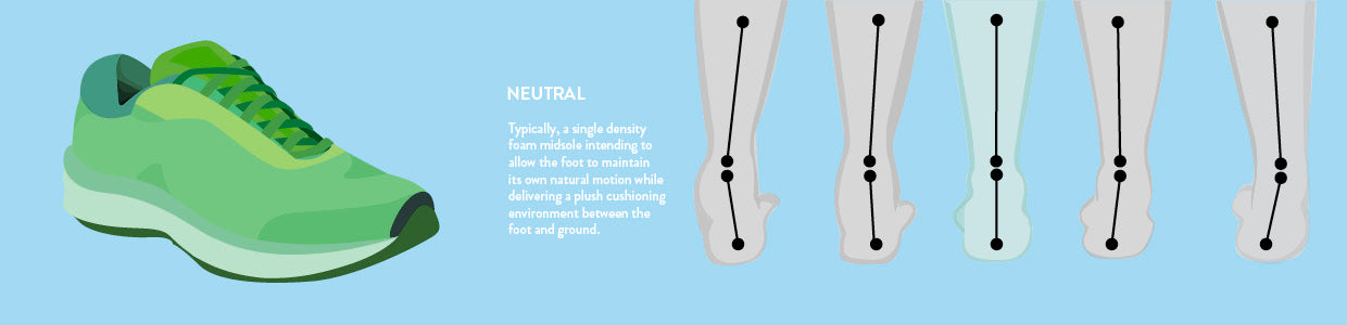 Neutral Shoe. Typically, a single density foam midsole intending to allow the foot to maintain its own natural motion while delivering a plush cushioning environment between the foot and ground.