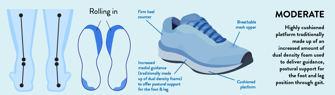 Moderate support shoes