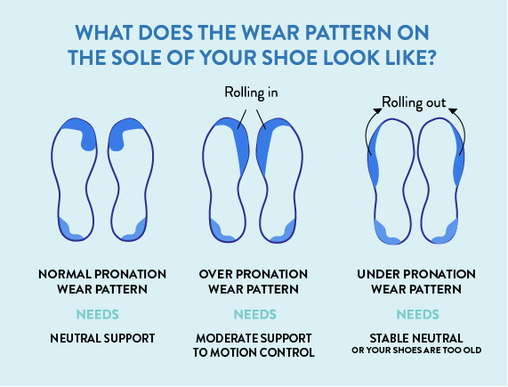 Wear patterns in shoes