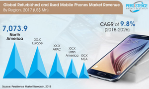 Global Market Study on Refurbished and Used Mobile Phones: Herculean Growth in e-Waste to Make Used and Refurbished Phones a Prominent Choice among Consumers