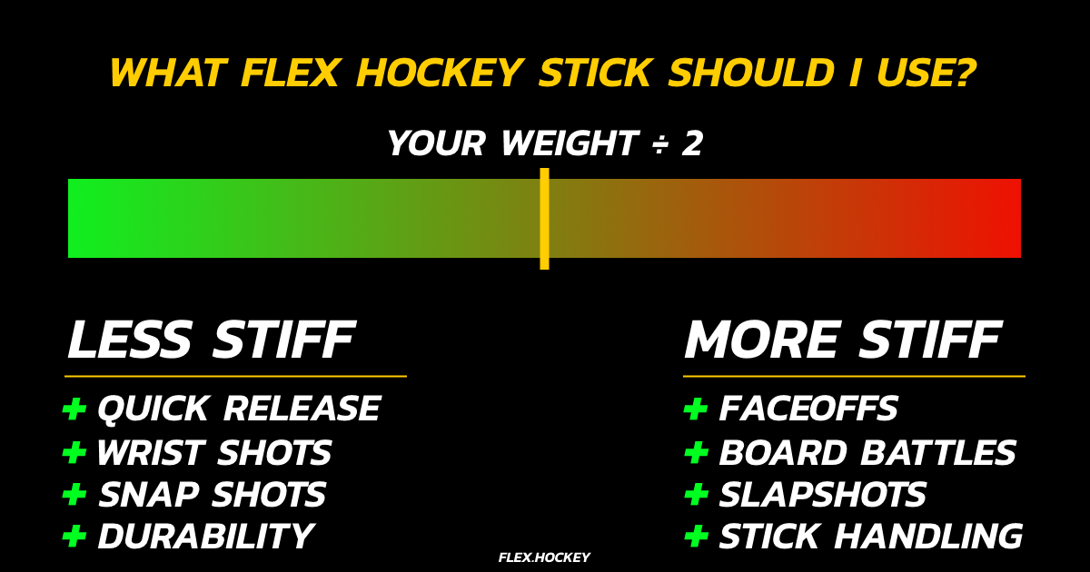 hockey flex weight chart