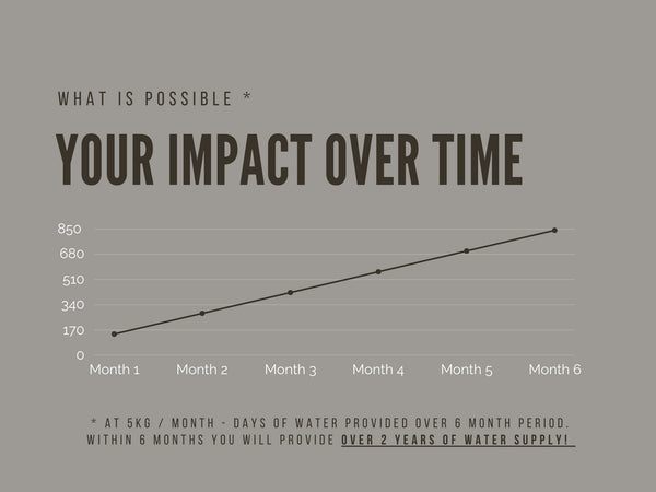 Impact over time graph