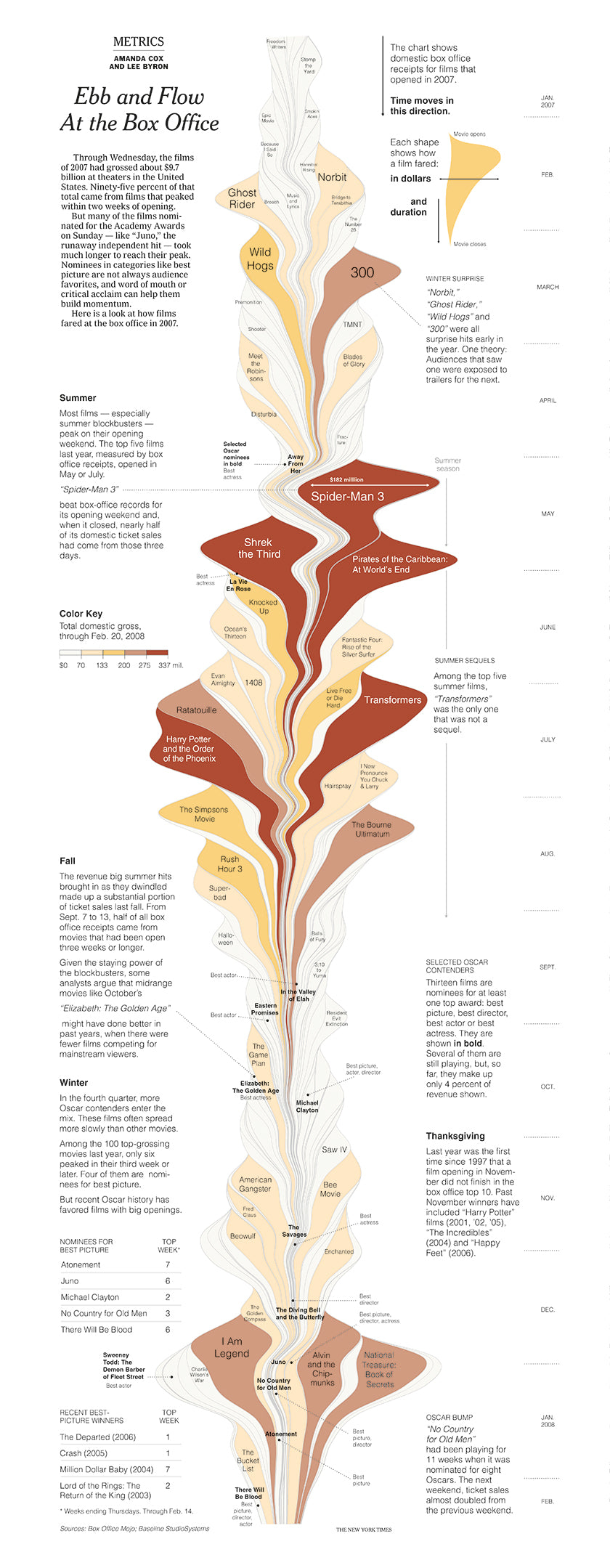 Visualizing A New, New York Times