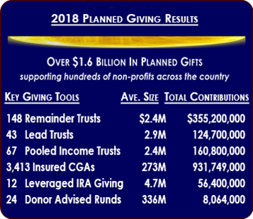 Planned Giving Stats