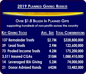 2019 Planned Giving Results