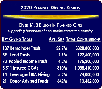 Planned Giving Implementation
