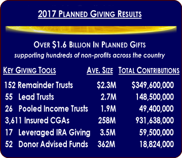 Give Back Nation Planned Giving 2017 Numbers