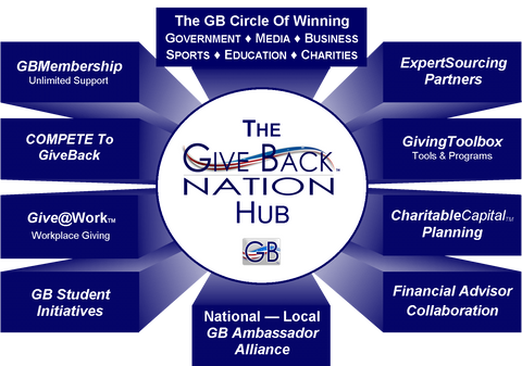 Give Back Nation Hub