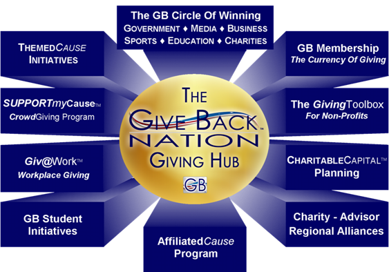 Give Back Nation Diagram