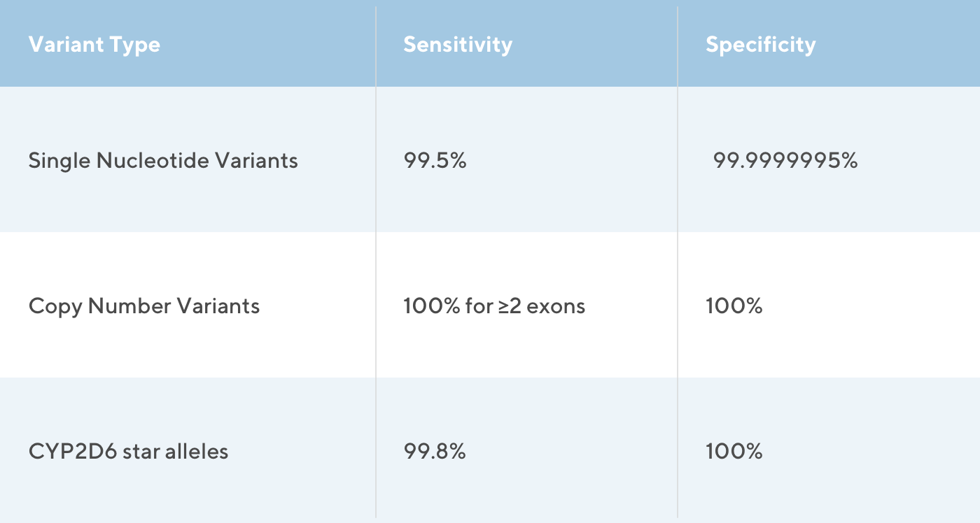 Key performance metrics for the Exome+ assay