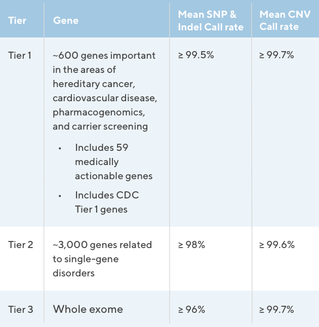 Table showing sensitivity and specificity data for theExome+ assay. Greater than 99.5% in both categories for SNPs, InDels, and CNVs covering greater than or equal to 2 exons.