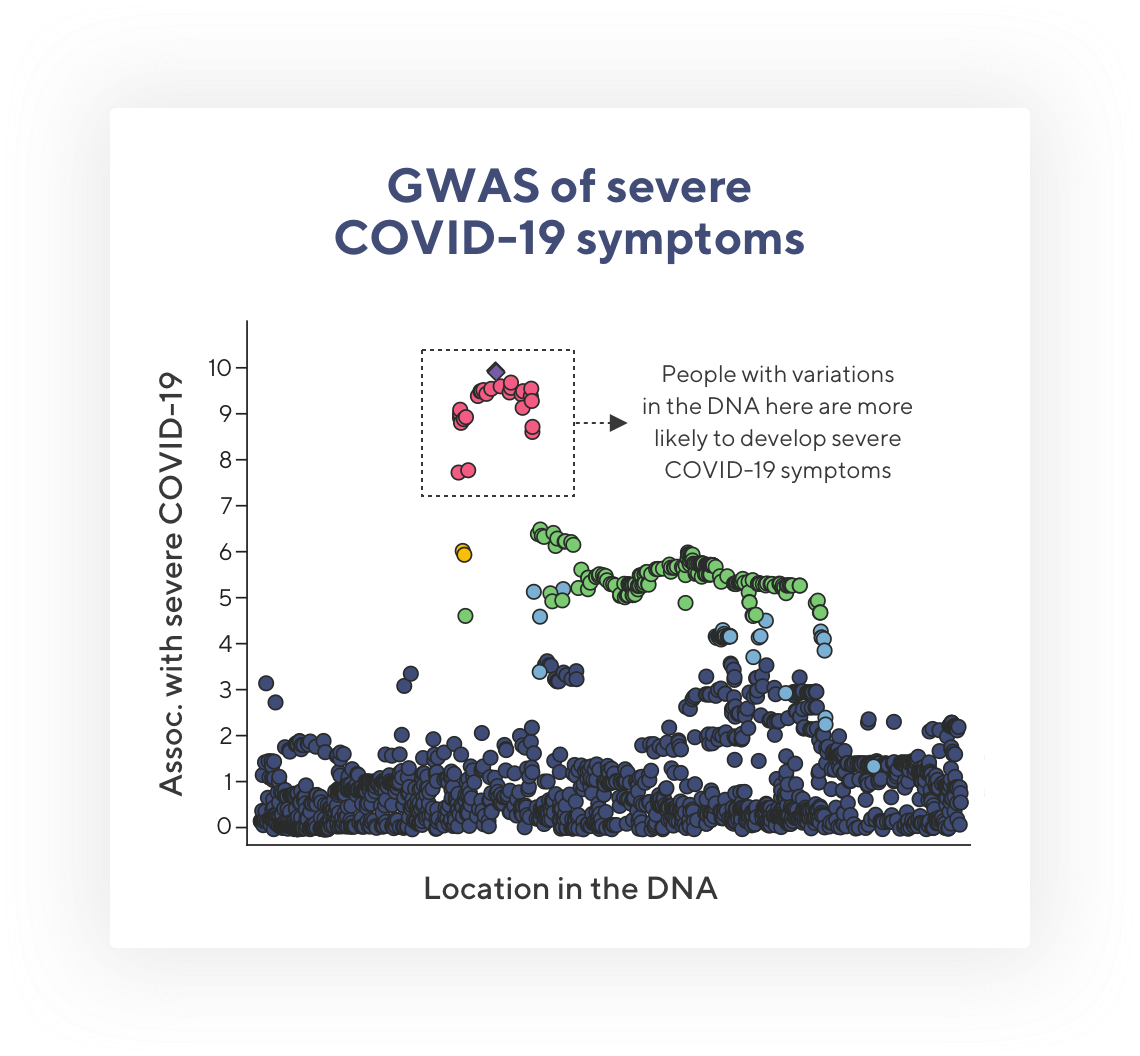 plot showing association between genetic variants and COVID-19 severity