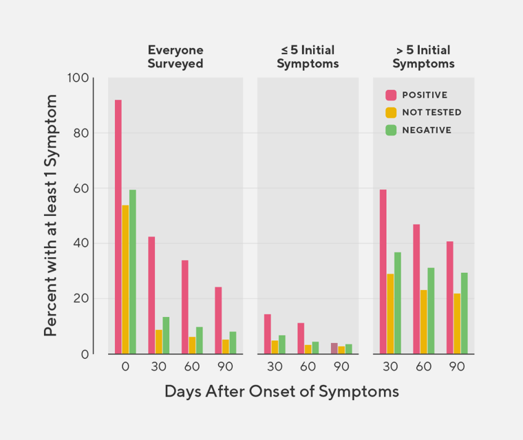 Bar graph showing that individuals with >5 initial symptoms tend to experience COVID-19 symptoms longer than those with <5 symptoms