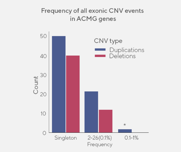 Bar graph showing prevalence of CNVs in ACMG genes